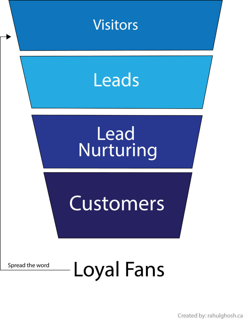 inbound funnel illustration