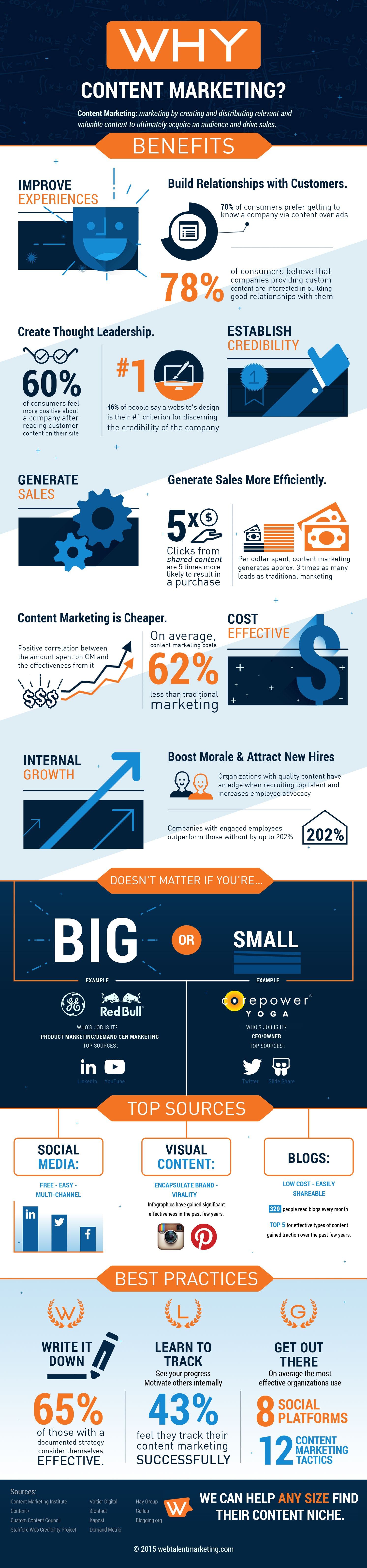 why content marketing infographic