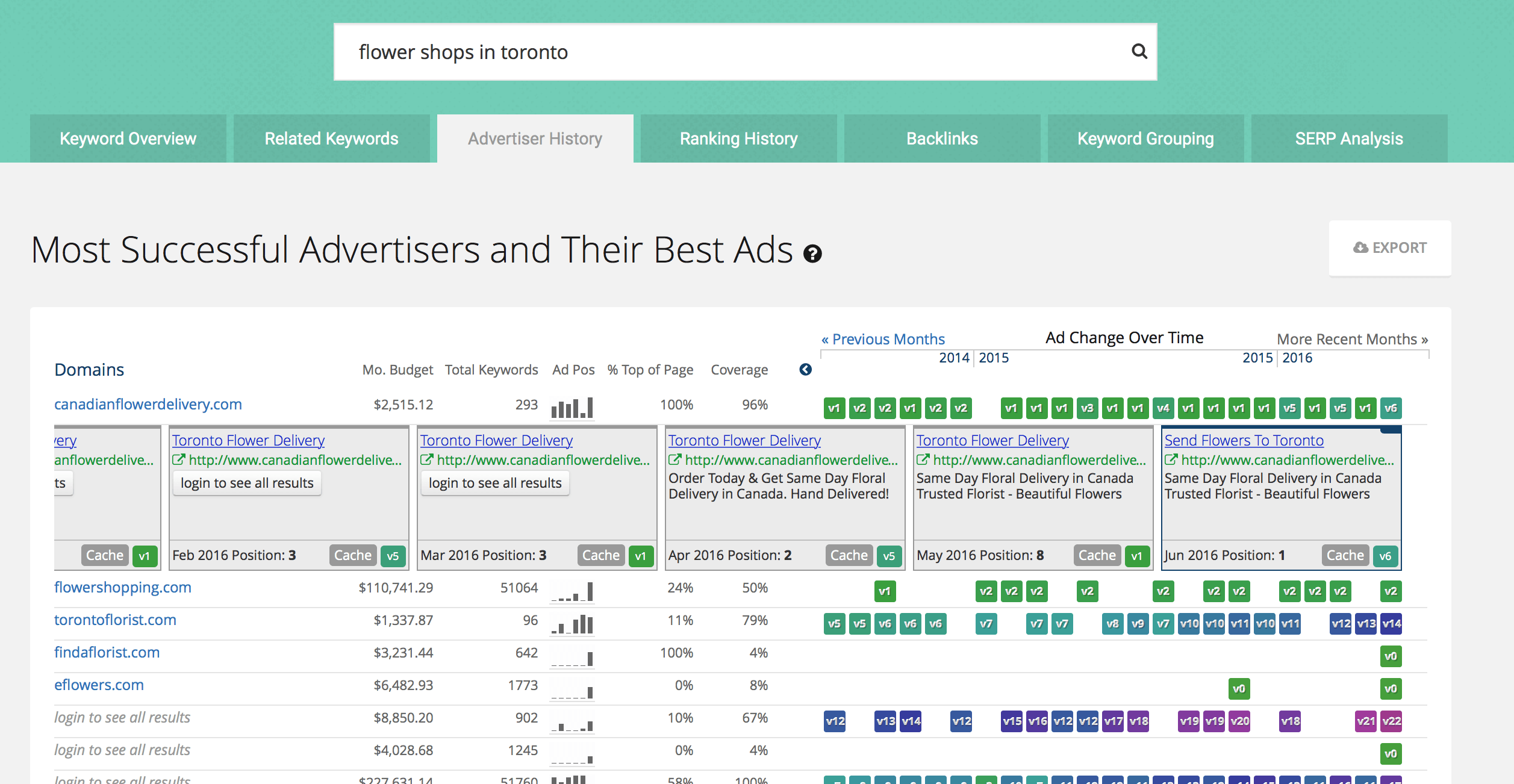 Keyword Research Toronto Flower Shop Demo