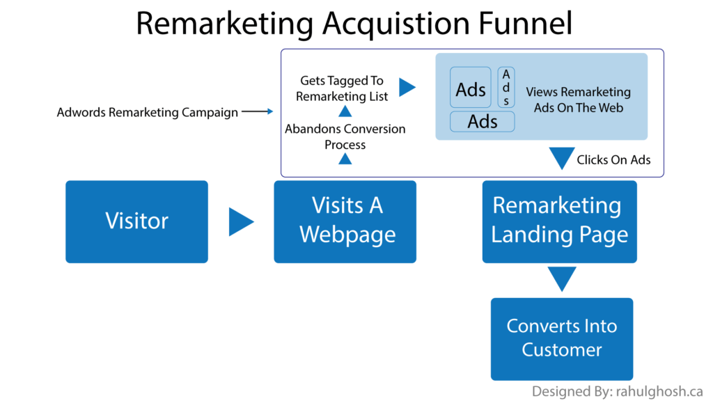 Remarketing-Acquisition-Funnel
