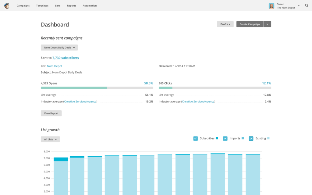 mailchimp dashboard example