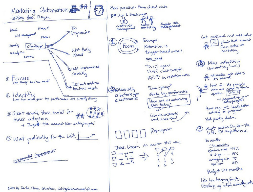 marketing-automation-sketch
