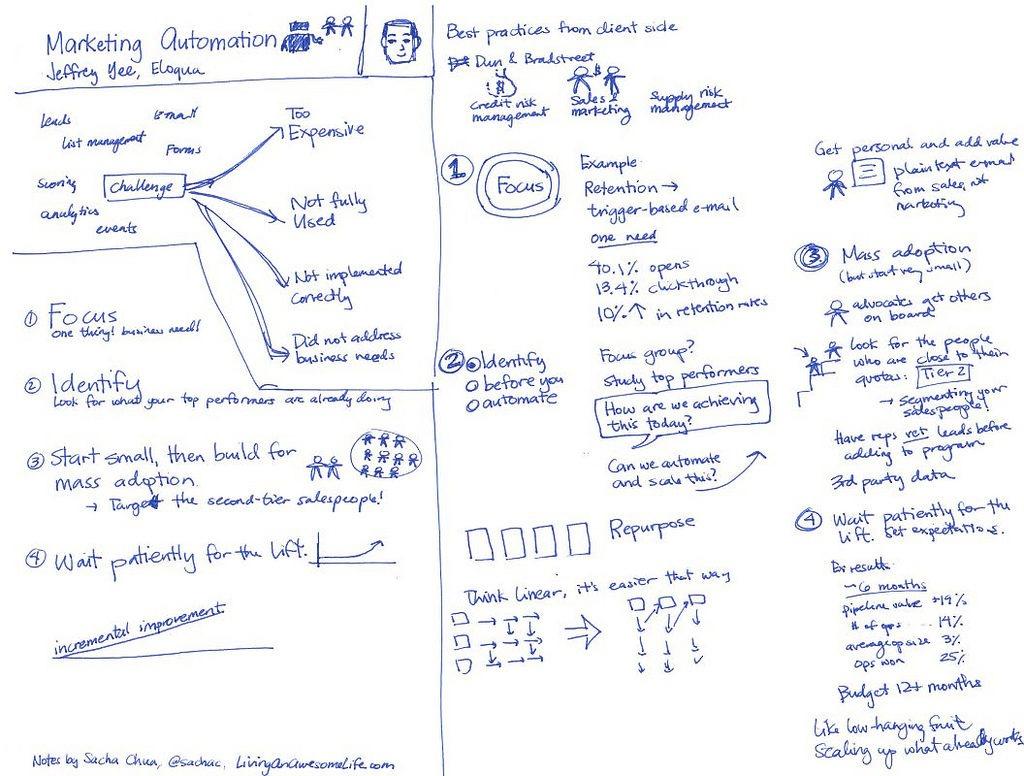marketing-automation-sketch