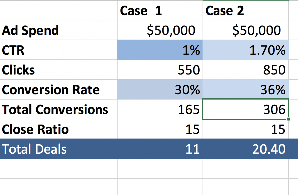 Total deals CTR scenarios