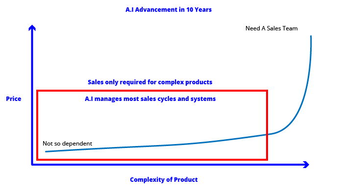 AI-Advancement-10-years-sales-depenceny-curve
