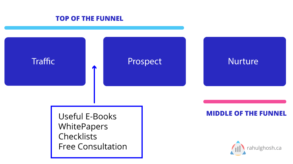 Top-of-the-funnel-illustration