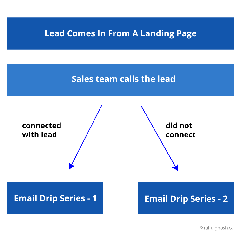 sales-dependent-funnel-model