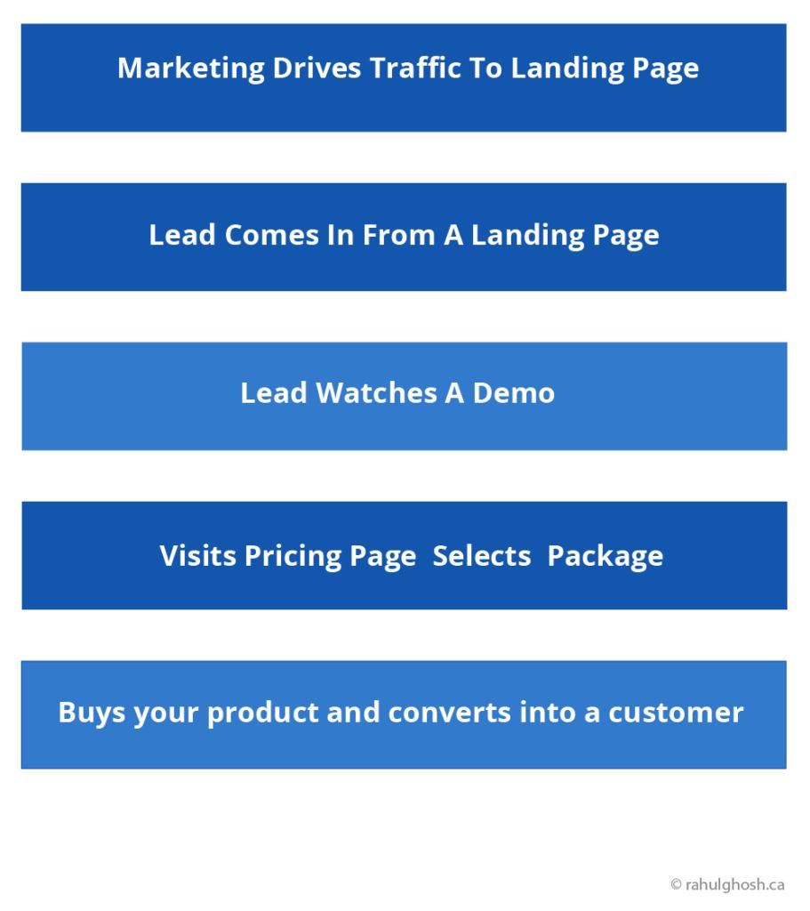 sales-independent-funnel-model