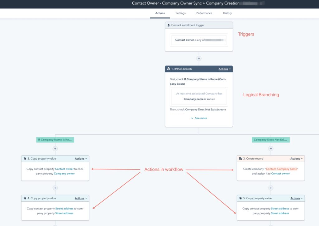 Hubspot CRM workflows for setting your sales team